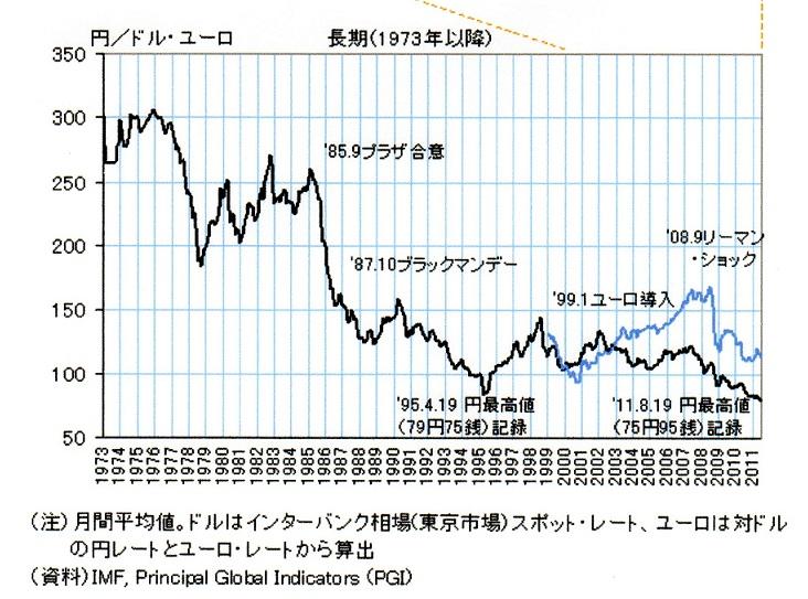 円高推移表