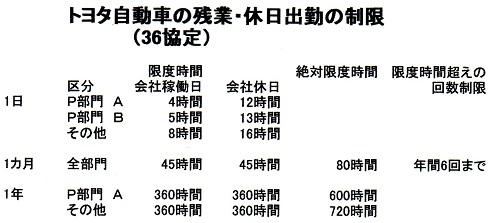 99トヨタ36協定