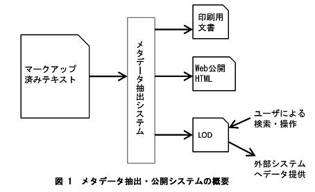 図1 メタデータ抽出・公開システムの概要