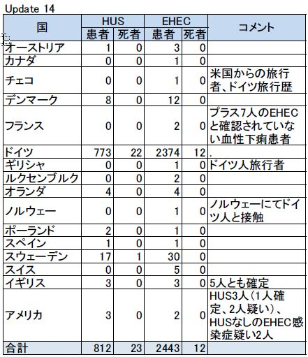EHECアップデート14表
