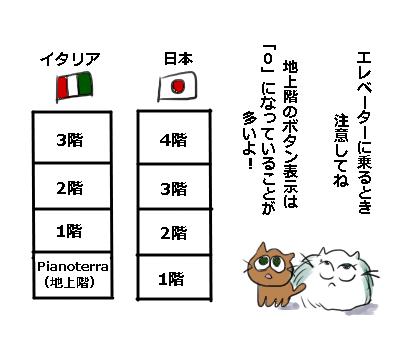 イタリアと日本の階の呼び方の違い