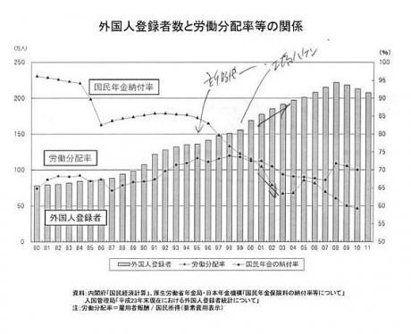 外国人登録者数と労働分配率等の関係