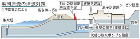 浜岡防潮堤・18メートル