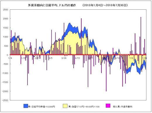 外資系動向と日経平均_convert_20100815235223