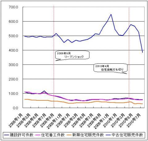米国住宅関連データグラフ2_convert_20100920012921