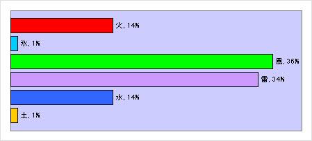グラフ_エレメンタル