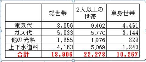 水道光熱費「家計調査(平成18年)」