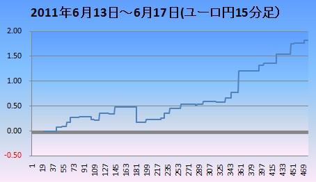 20110618ユロ円15m