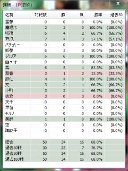 勝率(2011.8.2)