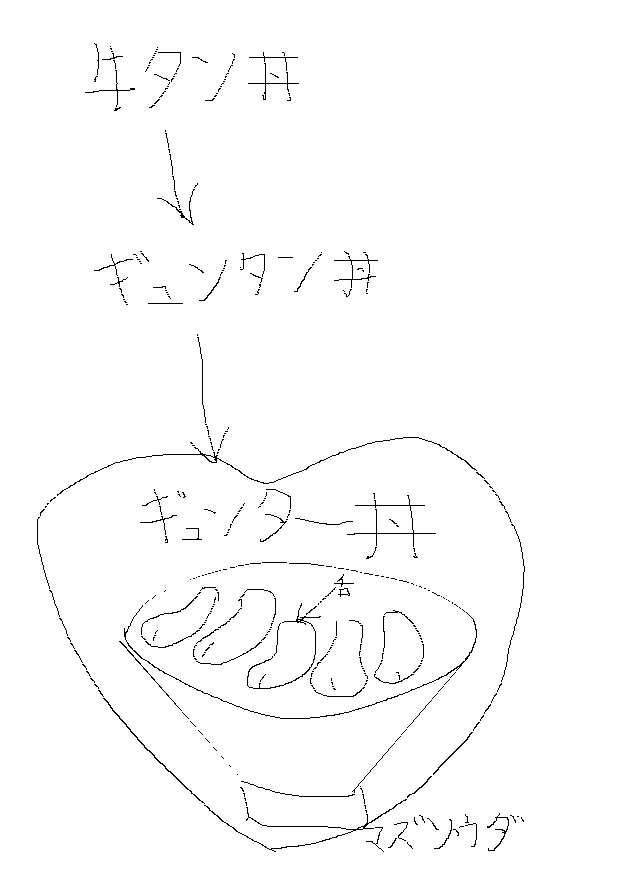 ギュンター丼2