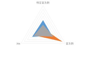 ポイントサイトの人気の3つのパターン