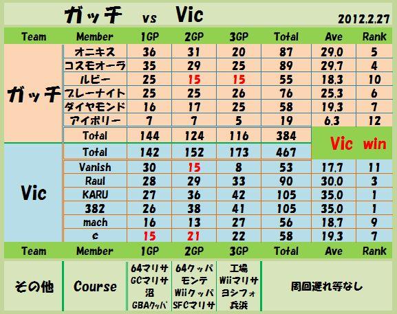 2012,2,27 ガッチ vs Vic