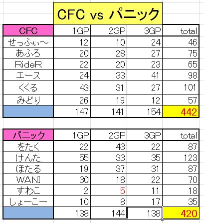 CFC vs パニック