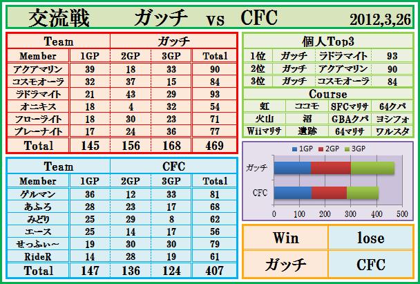2012,3,26 交流戦 ガッチ vs CFC