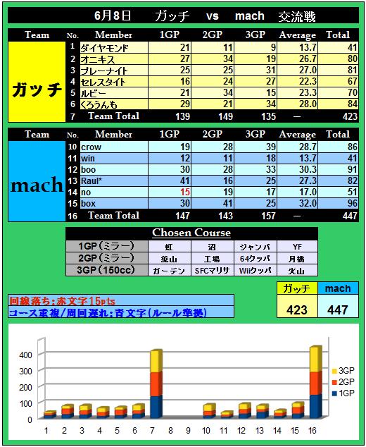 vsmach(14)(0608) (100戦目記念)