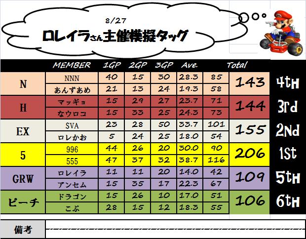 ロレイラ主催模擬タッグ(0827)