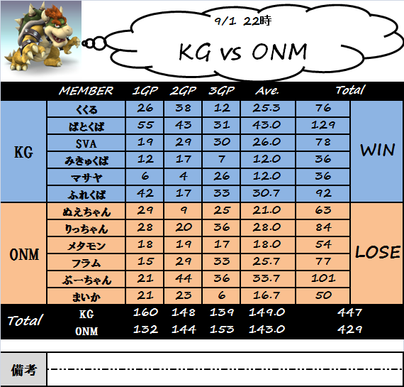 kg_vs_onm(0901).png