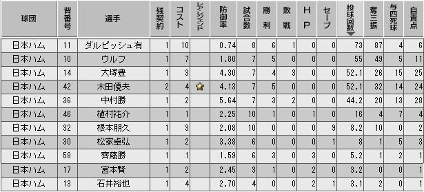 c29_p1_d3_p_stats.png