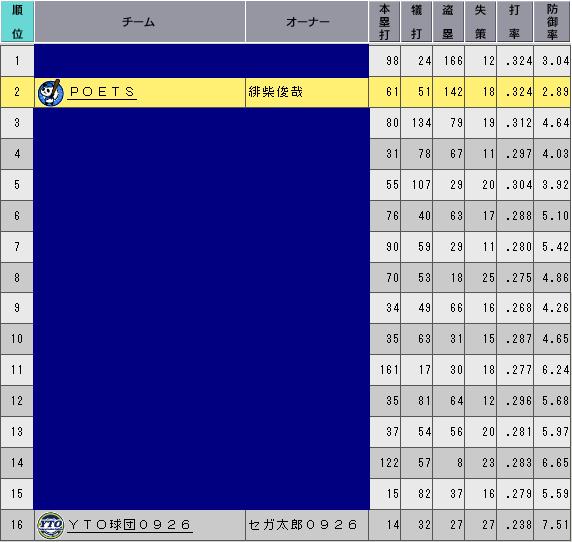 c29_p1_d8_stats_n.png