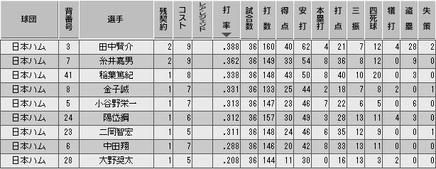 c29_p2_d3_b_stats.png