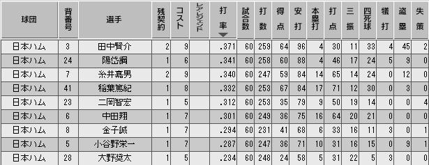 c29_p2_d5_b_stats.png