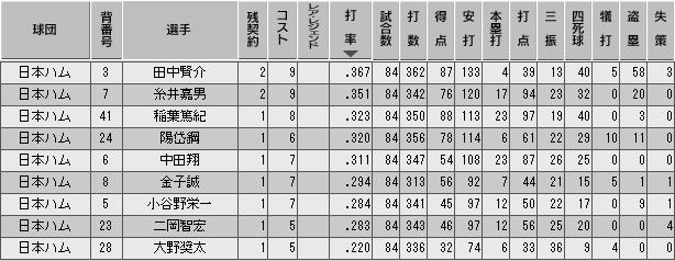 c29_p2_d7_b_stats.png
