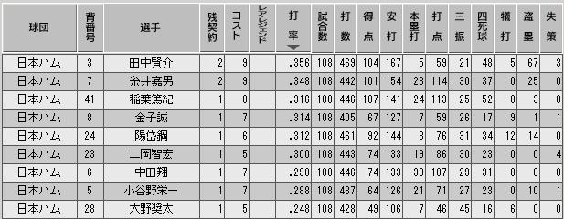 c29_p2_d9_b_stats.png