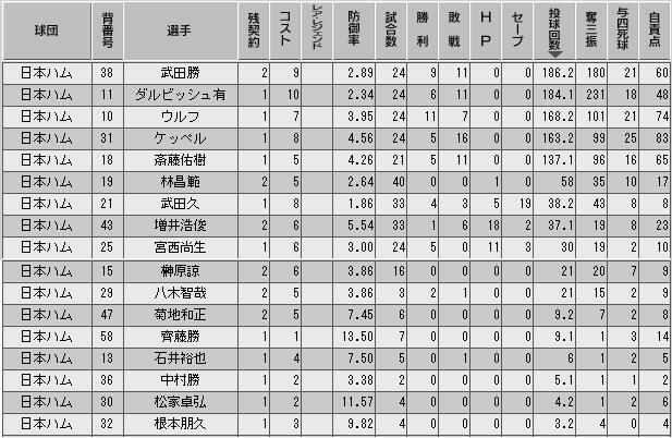 c29_p3_d10_p_stats.png