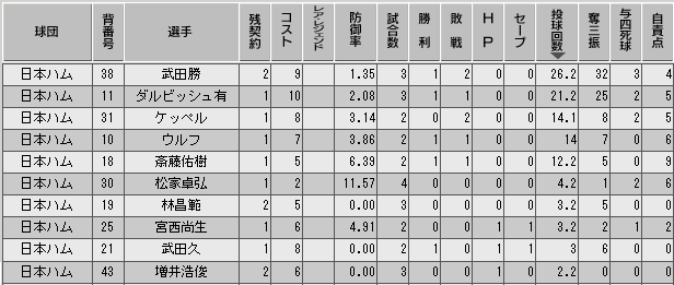c29_p3_d1_p_stats.png