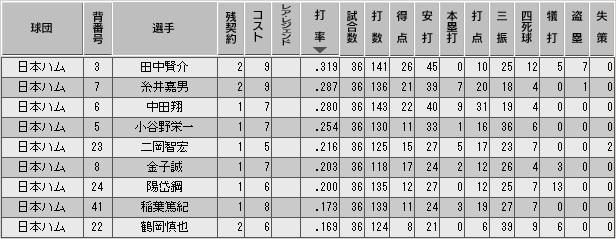 c29_p3_d3_b_stats.png