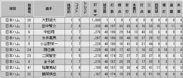 c29_p3_d4_b_stats.png