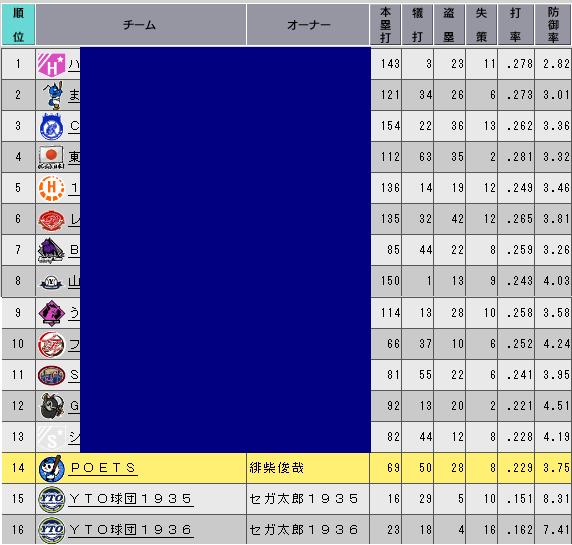 c29_p3_d7_stats_n.png