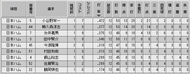 c30_p1_d1_b_stats.png