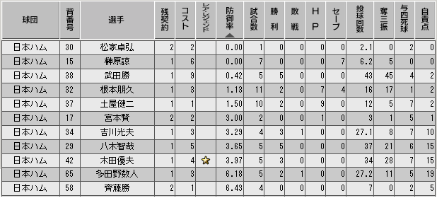 c30_p1_d2_p_stats.png