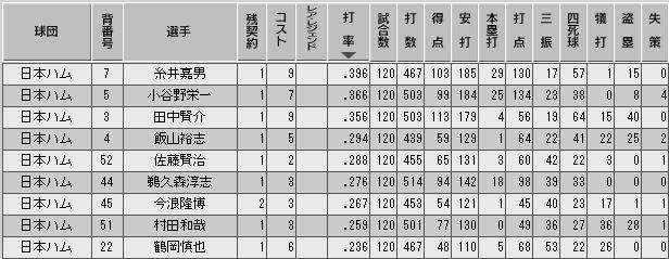 c30_p1_final_b_stats.png