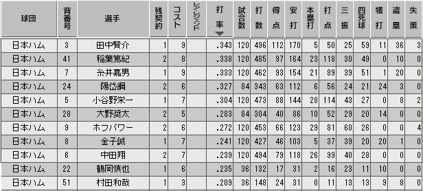 c30_p2_final_b_stats.png