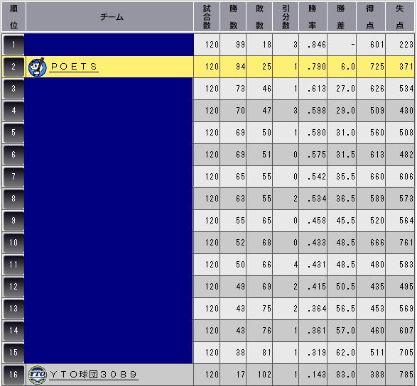 c30_p2_final_standing_n.png