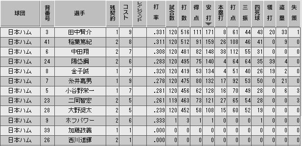 c30_p3_final_b_stats.png