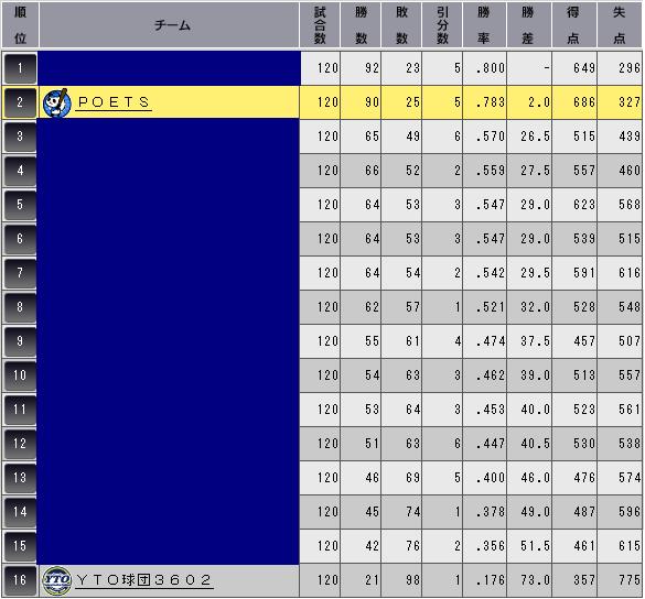 c30_p3_final_standing_n.png
