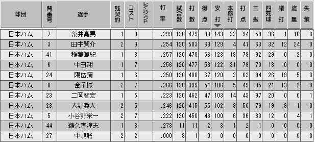 c31_p3_final_b_stats.png