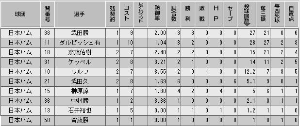 c32_p3_d1_p_stats.png