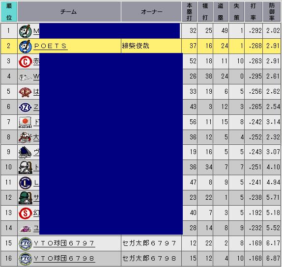 c32_p3_d3_stats_n.png