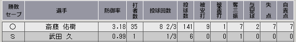 c32_p3_d9_game_108_p_stats.png