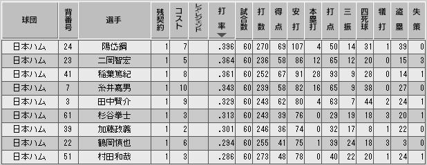 c33_p1_d5_b_stats.png