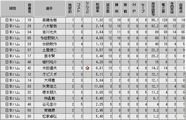 c33_p1_d5_p_stats.png