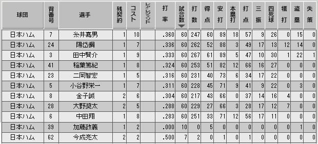 c33_p2_d5_b_stats.png