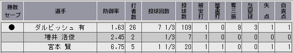 c33_p3_d2_game_21_p_stats.png