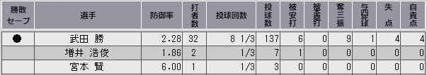 c33_p3_d3_game_27_p_stats.png