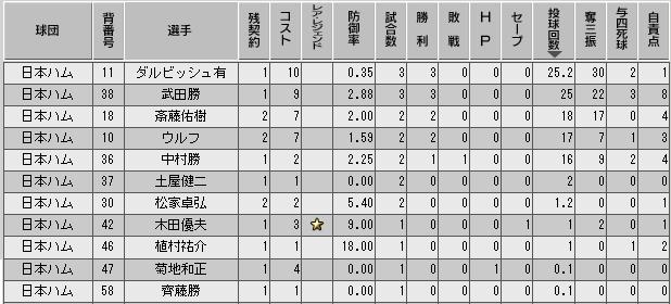 c34_p1_d1_p_stats.png