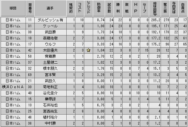 c34_p2_d10_p_stats.png